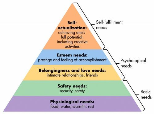 Backpacker's Hierarchy of Needs